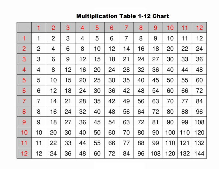 Multiplication Chart For 12