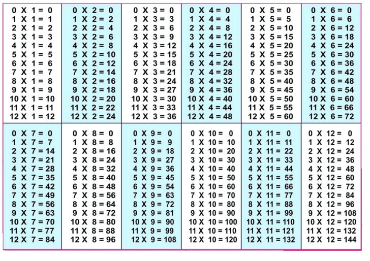 1-12 Multiplication Chart