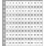 9X9 Multiplication Chart   Pflag