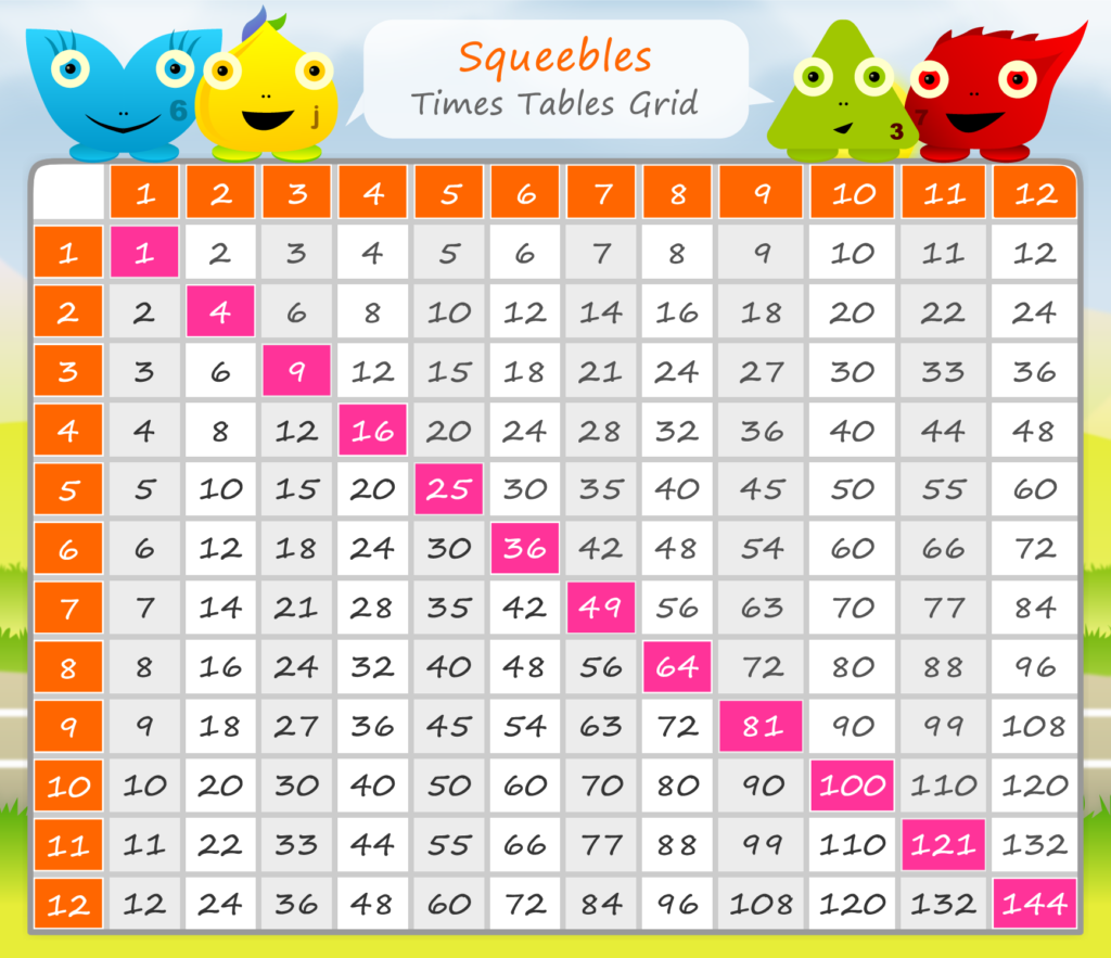 A Times Tables Grid Featuring The Squeebles Who Star In The