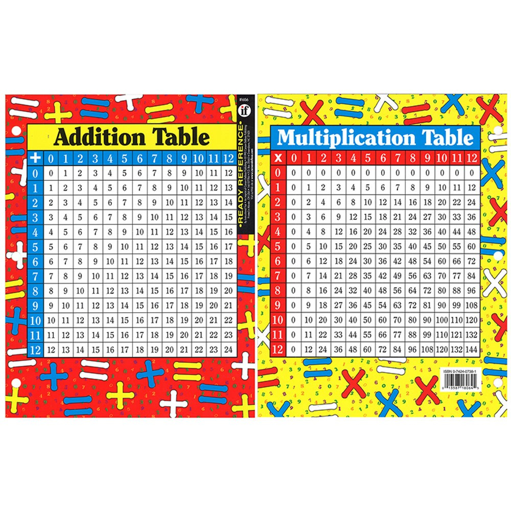 Addition And Multiplication Learning Card