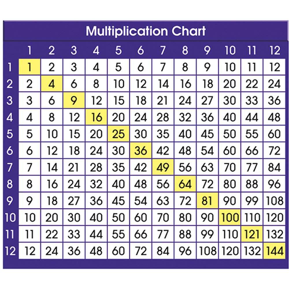 """Adhesive Multiplication Chart Desk Prompts, 4"""" X 3-1/2"""", Pack Of 36"""