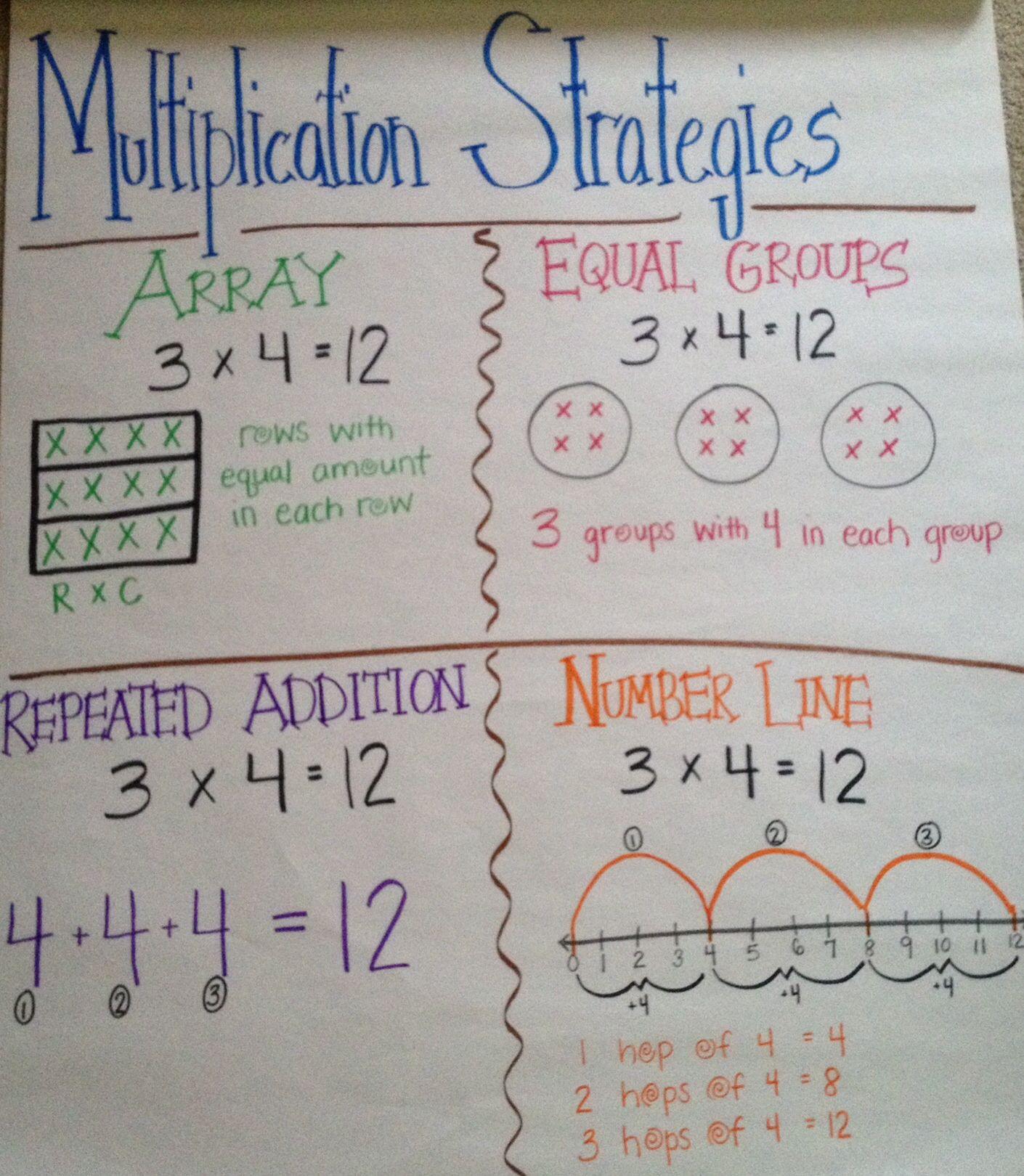 Anchor Chart: Multiplication Strategies   Multiplication
