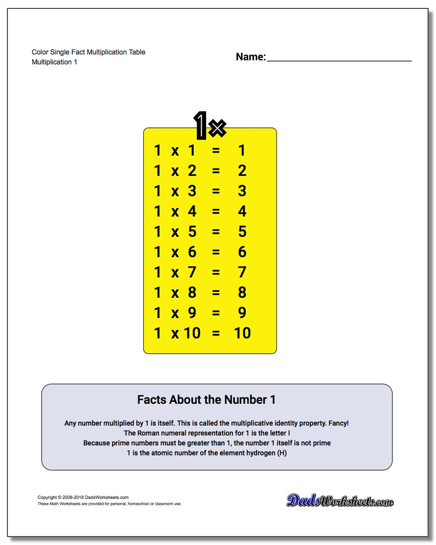Best Photos Of Multiplication Table Kids Math | Homkids