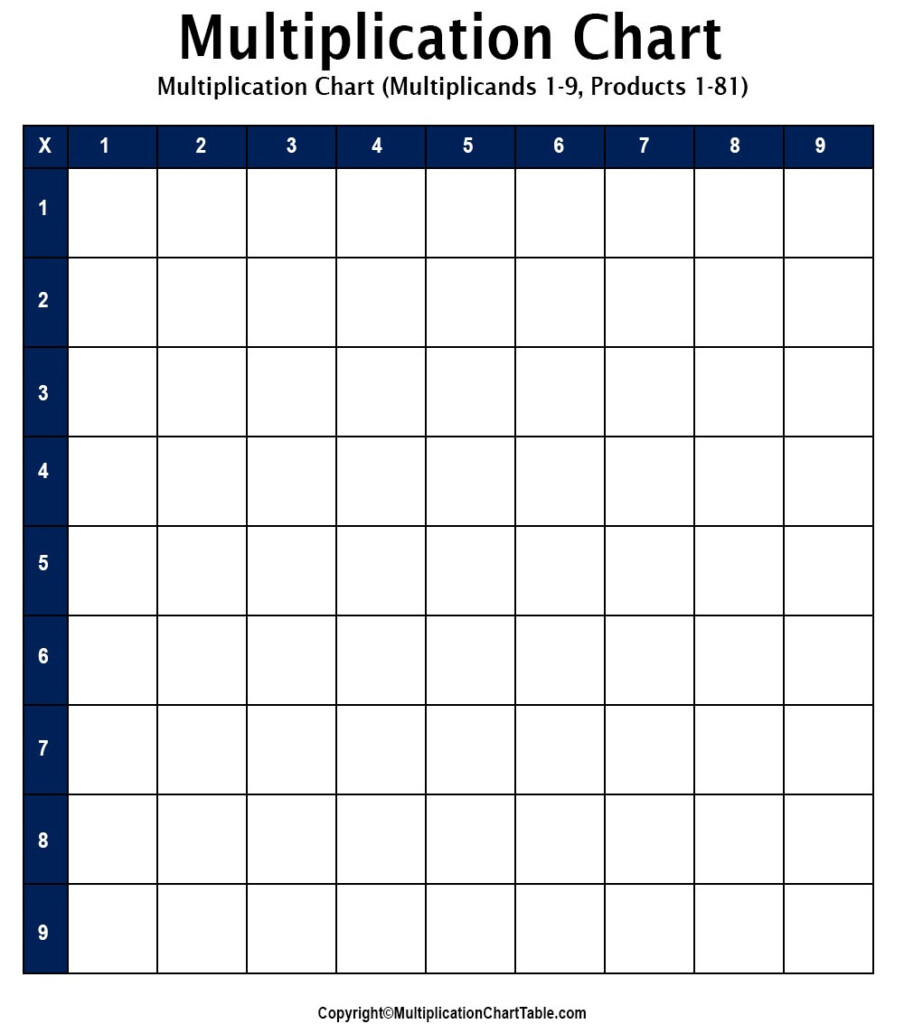 Blank Multiplication Chart | Blank Multiplication Table