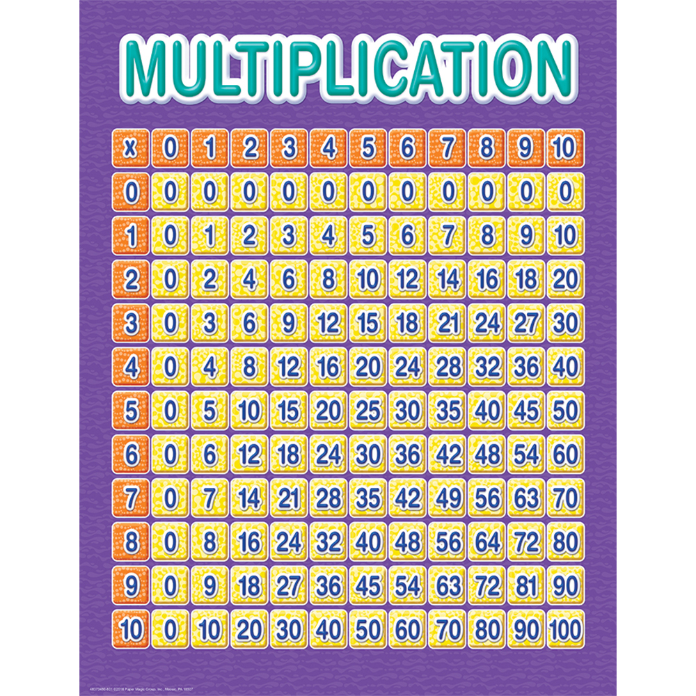 Color My World Multiplication Grid Chart