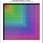 Colored Grid Multiplication Chart #multiplication #chart