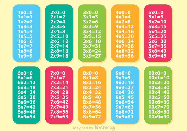 Multiplication Chart Vector