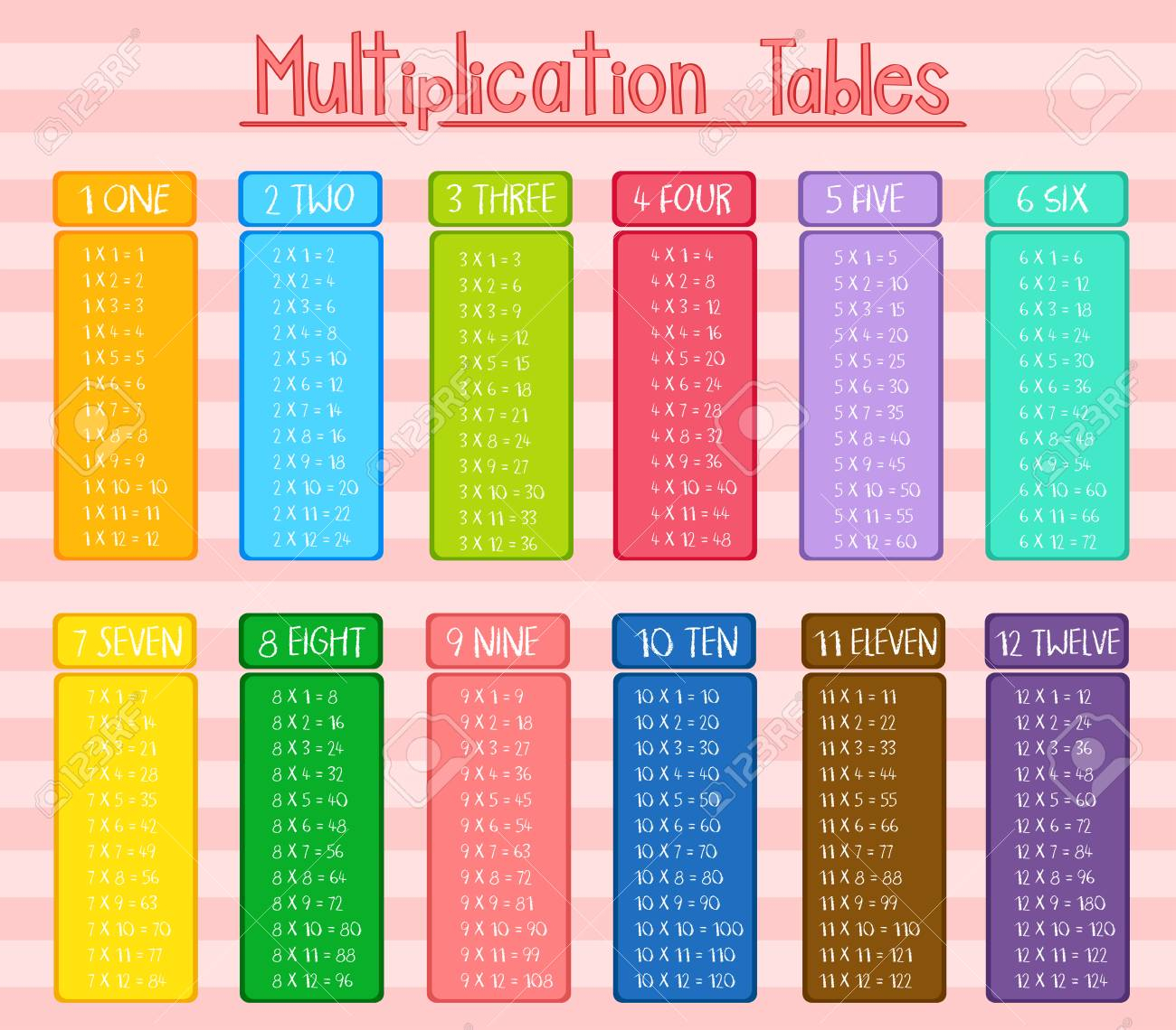 Colorful Multiplication Tables Poster Illustration