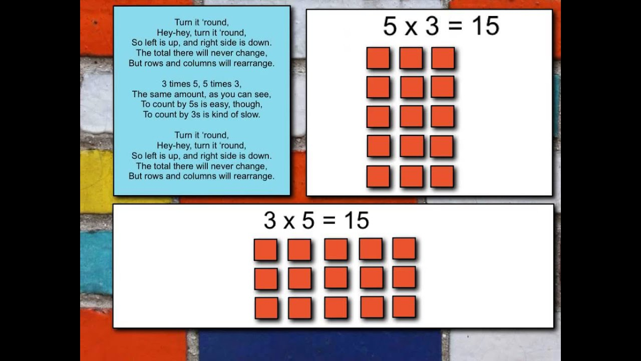 Copy Of Properties Of Multiplication - Lessons - Tes Teach