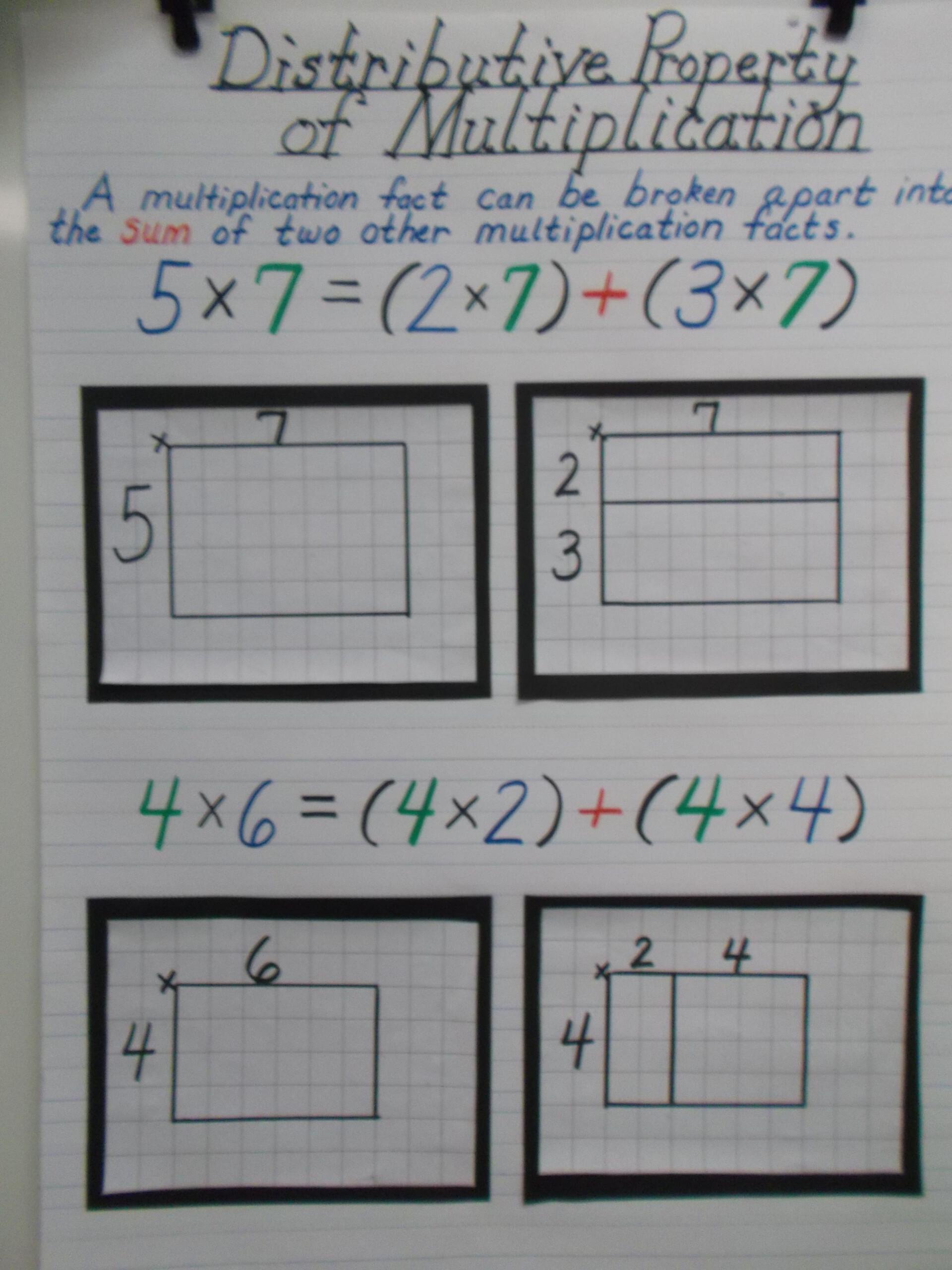 Distributive Property Of Multiplication Anchor Chart | Math