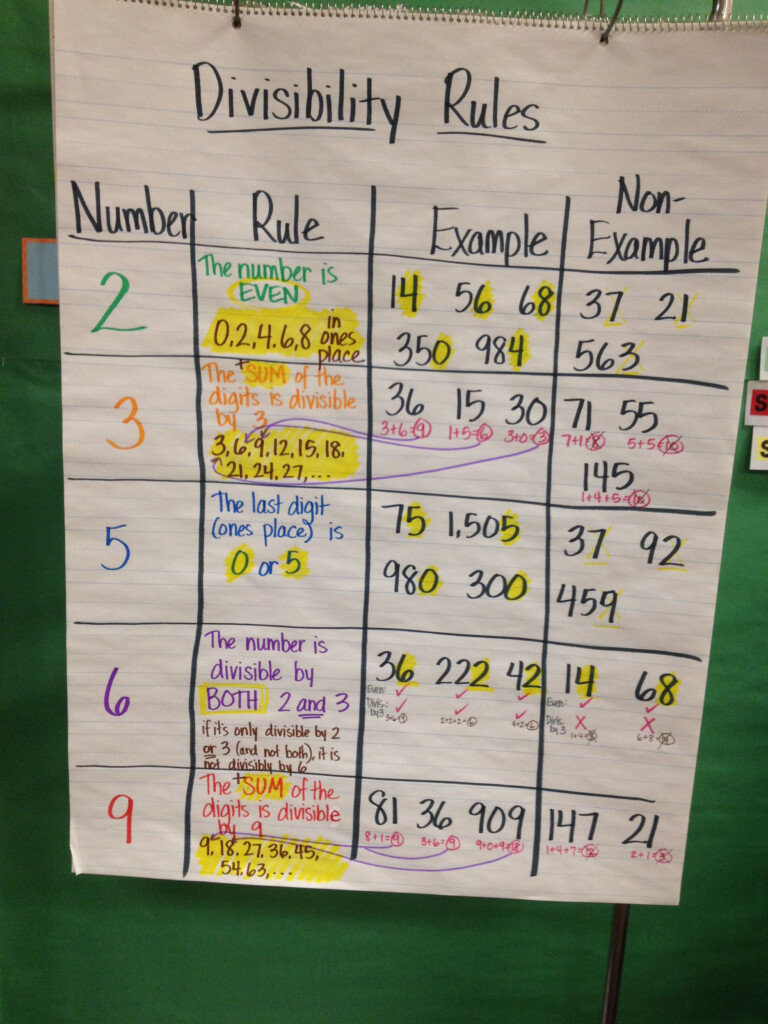 Divisibility Rules Anchor Chart | Math Anchor Charts