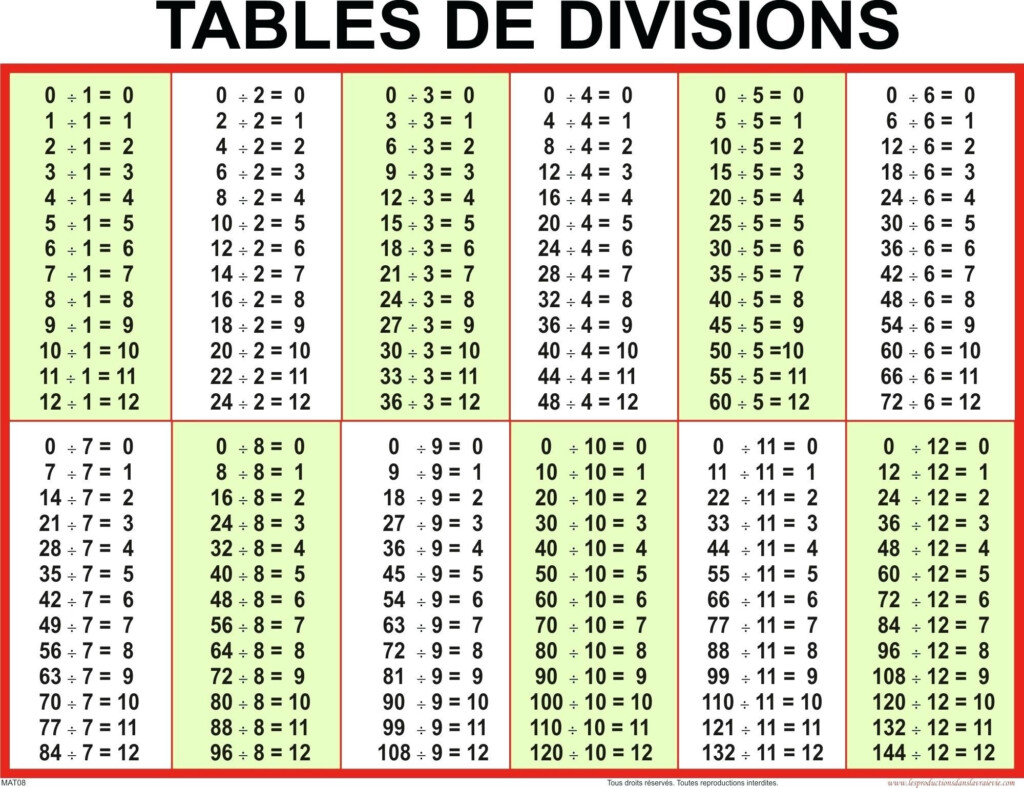 Division Chart 1 1000 Math Educational Math Posters For Kids