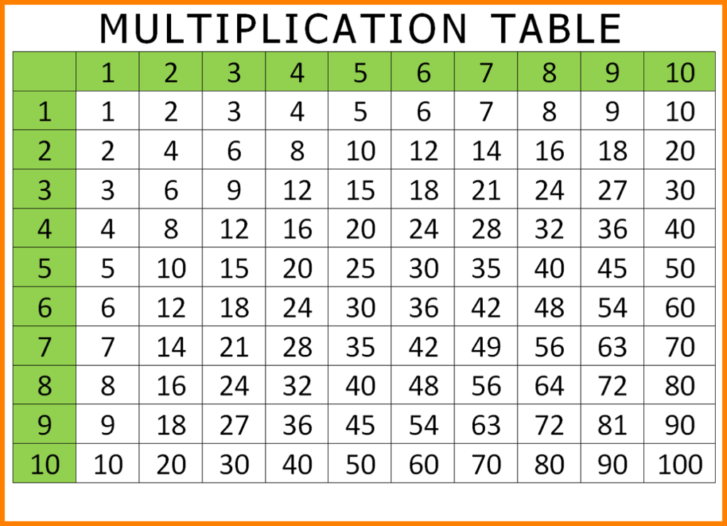 Download Free Multiplication Table Chart Pdf In 2020