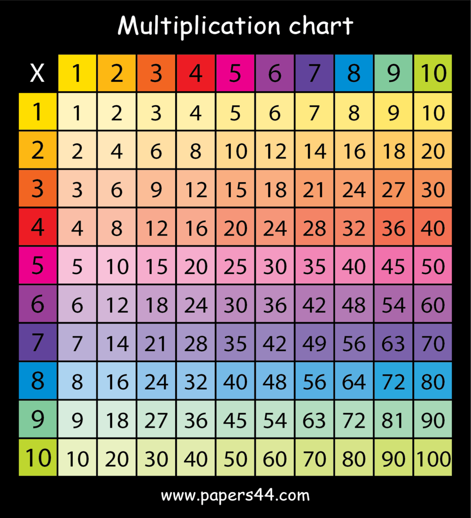Download Multiplication Charts For School