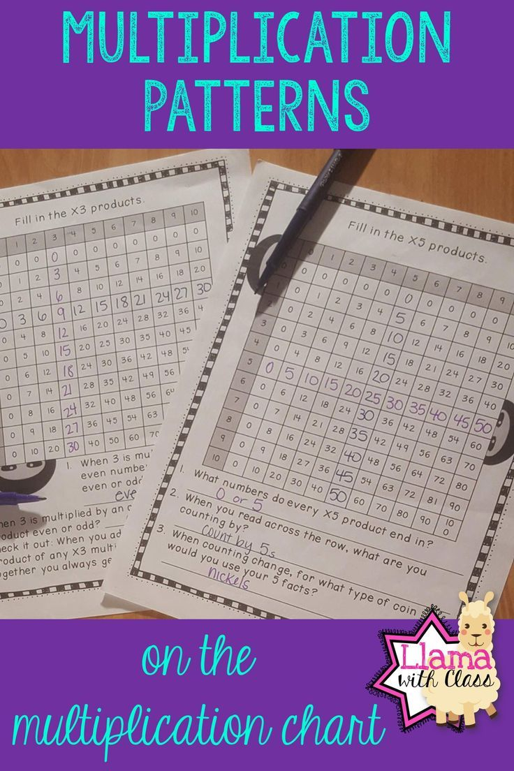 Finding Multiplication Patterns On A Multiplication Chart