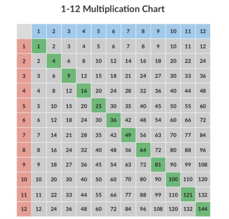 Free And Printable Multiplication Chart