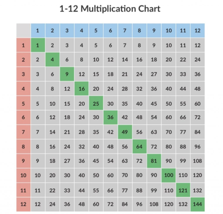 Printable Multiplication Charts 1-12