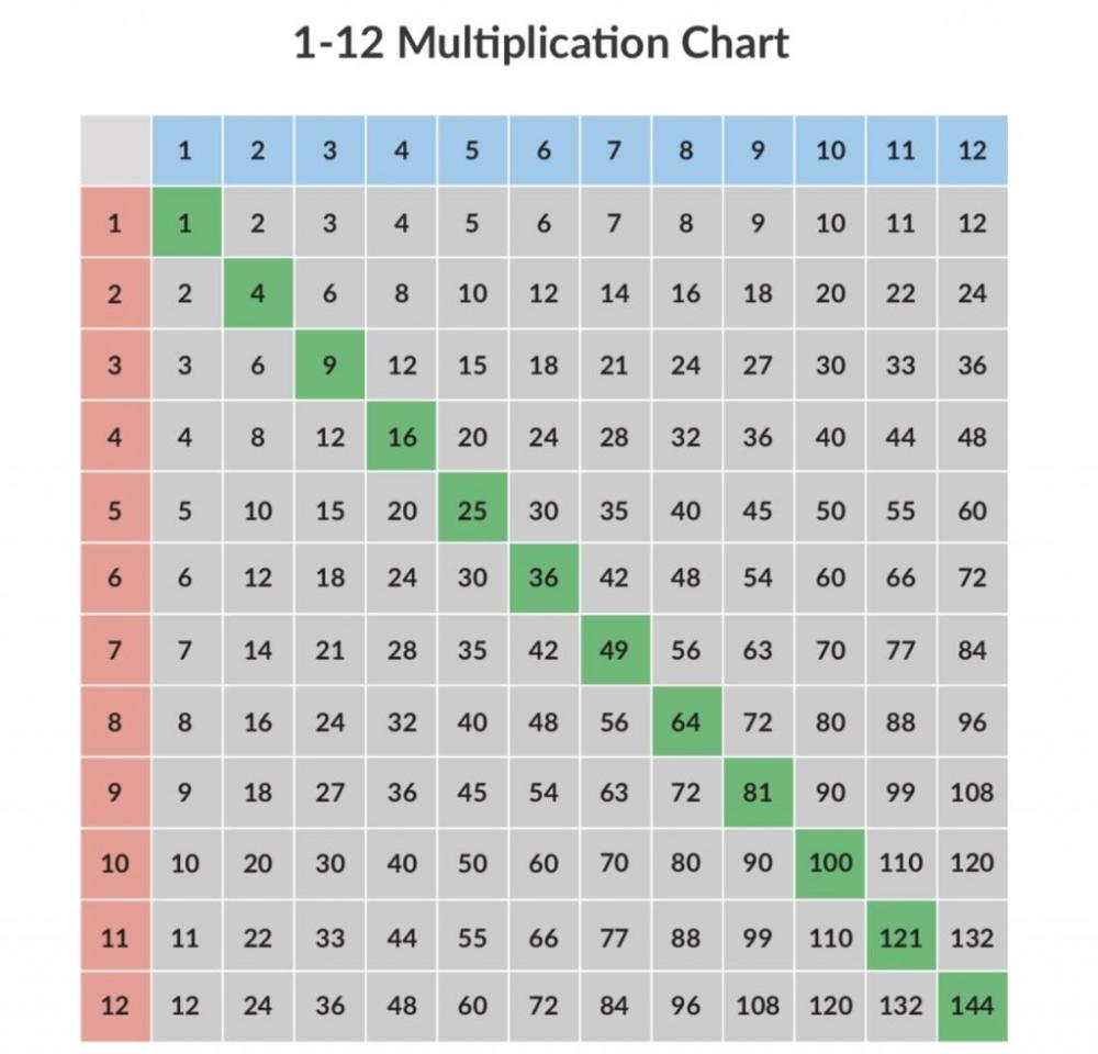 Free 1 12 Multiplication Chart For Teachers [Plus