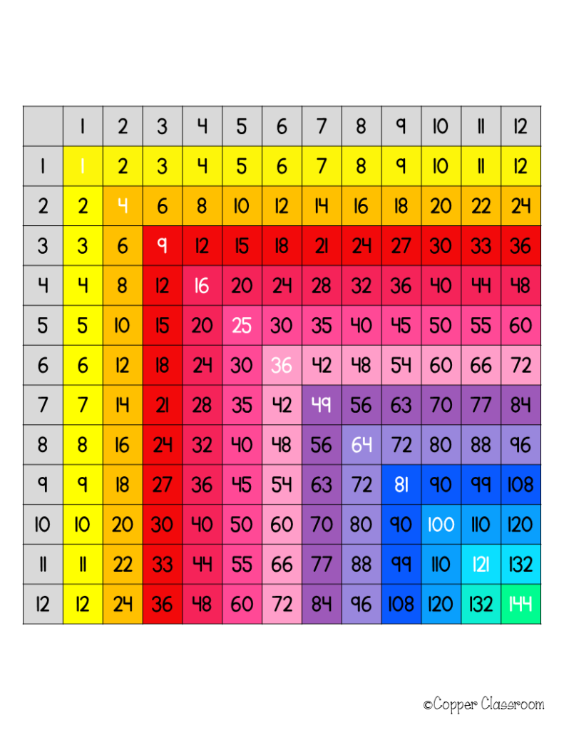 Free Multiplication Chart! | Multiplication Chart