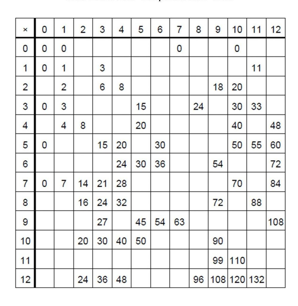 Free Printable Blank Multiplication Table Chart Template Pdf