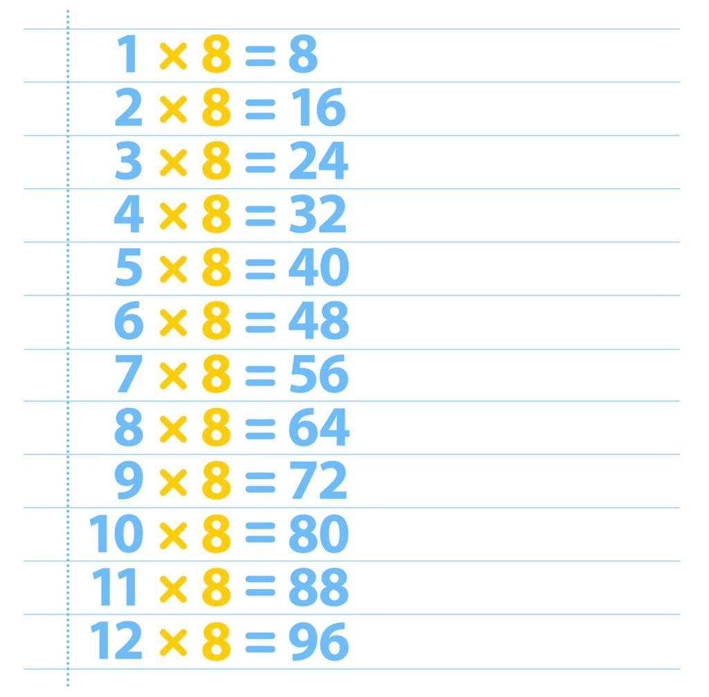 Free Times Table 8   Printable Multiplication Table 8 Chart