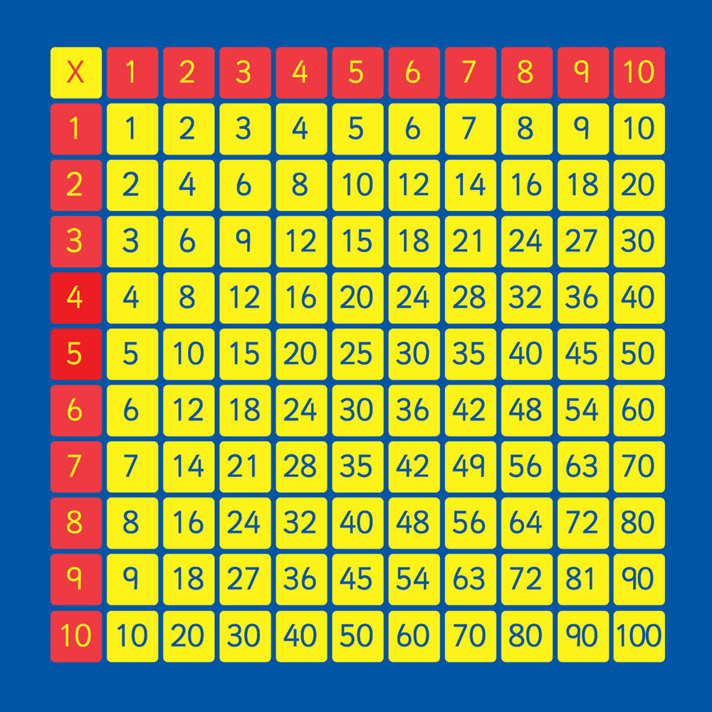 Free Times Tables Square Printable In 2020 | Multiplication