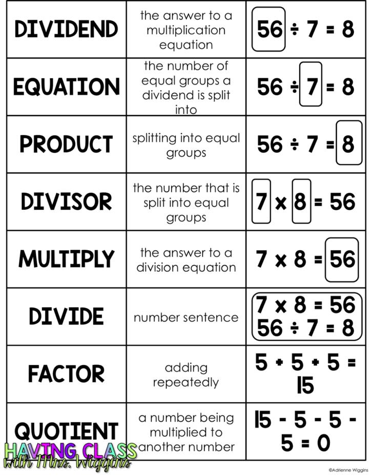 Multiplication Vocabulary Chart