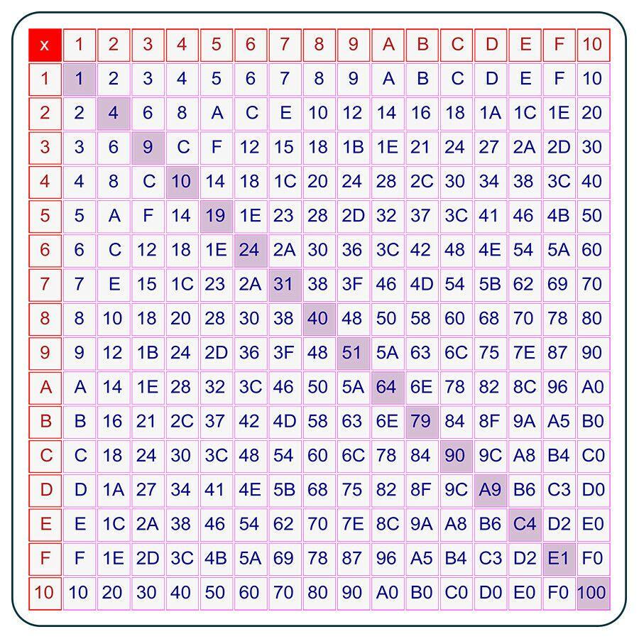Hexadecimal Multiplication Table 5.5X5.5 Flexible Magnetic