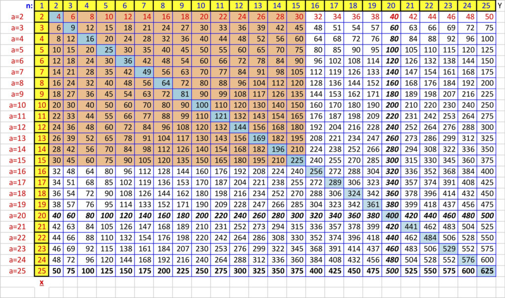 How To Create A Times Table To Memorize In Excel