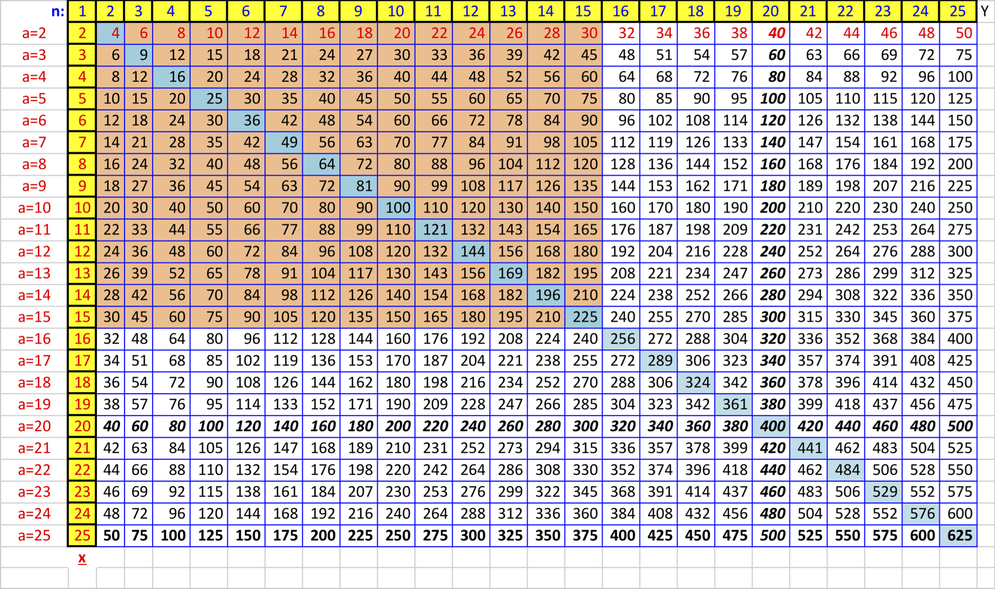 How To Create A Times Table To Memorize In Excel - Wikihow
