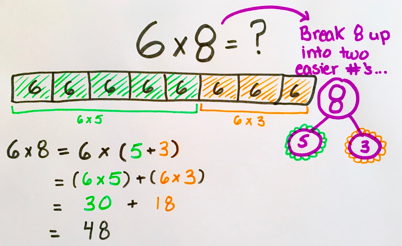 How To Teach Multiplication In 6 Easy Steps | Prodigy Education