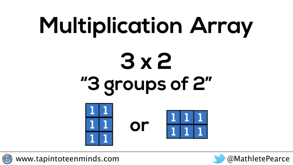 Japanese Multiplication: The Real Reason Why It Works And