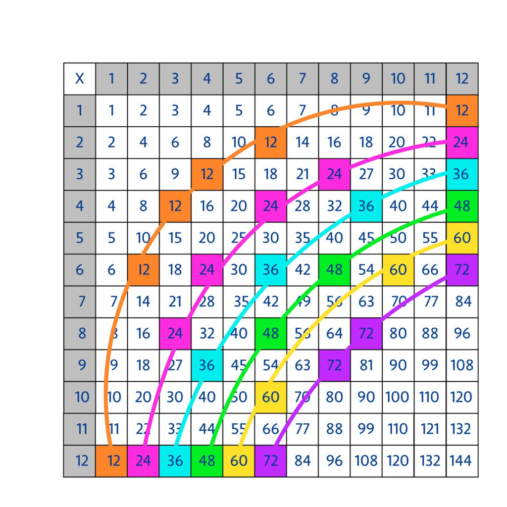 "Jo Boaler On Twitter: ""how To Turn The Multiplication Table"