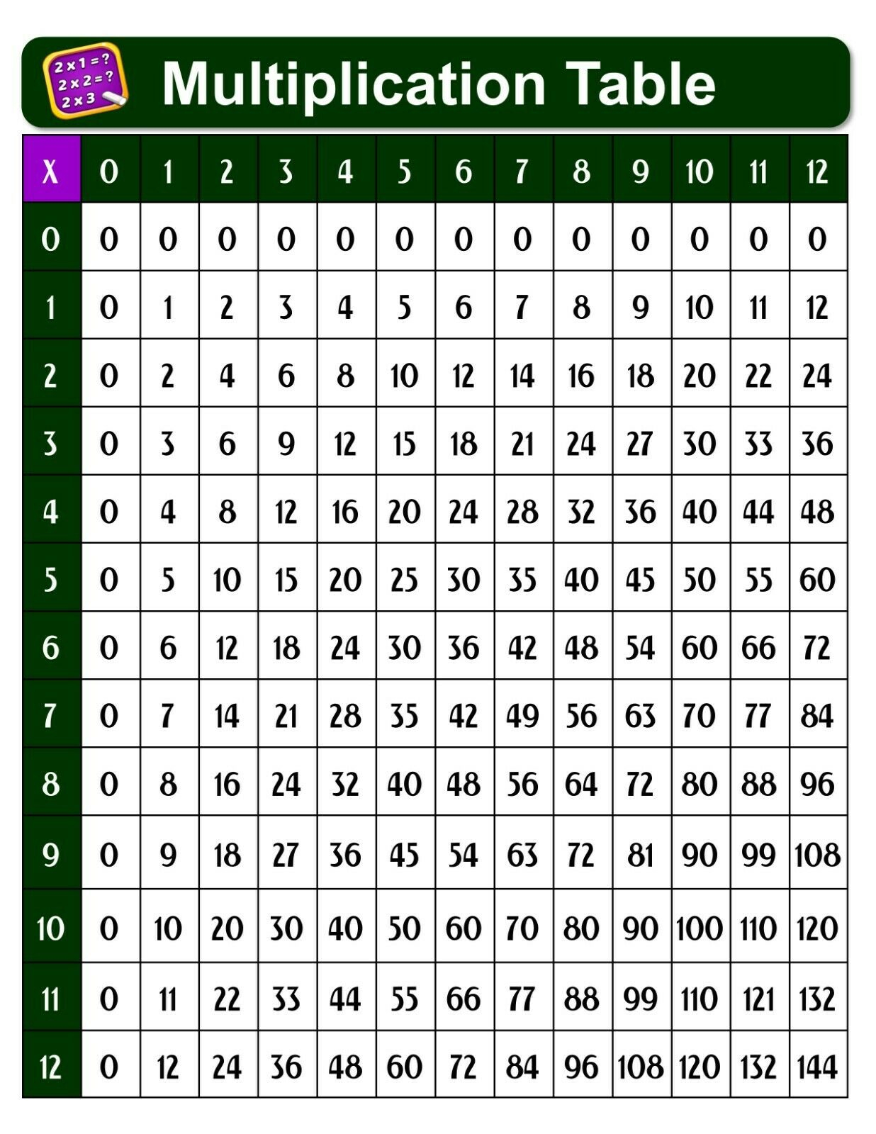 Laminated Multiplication Times Table Chart Poster Math Learning Educational  Home