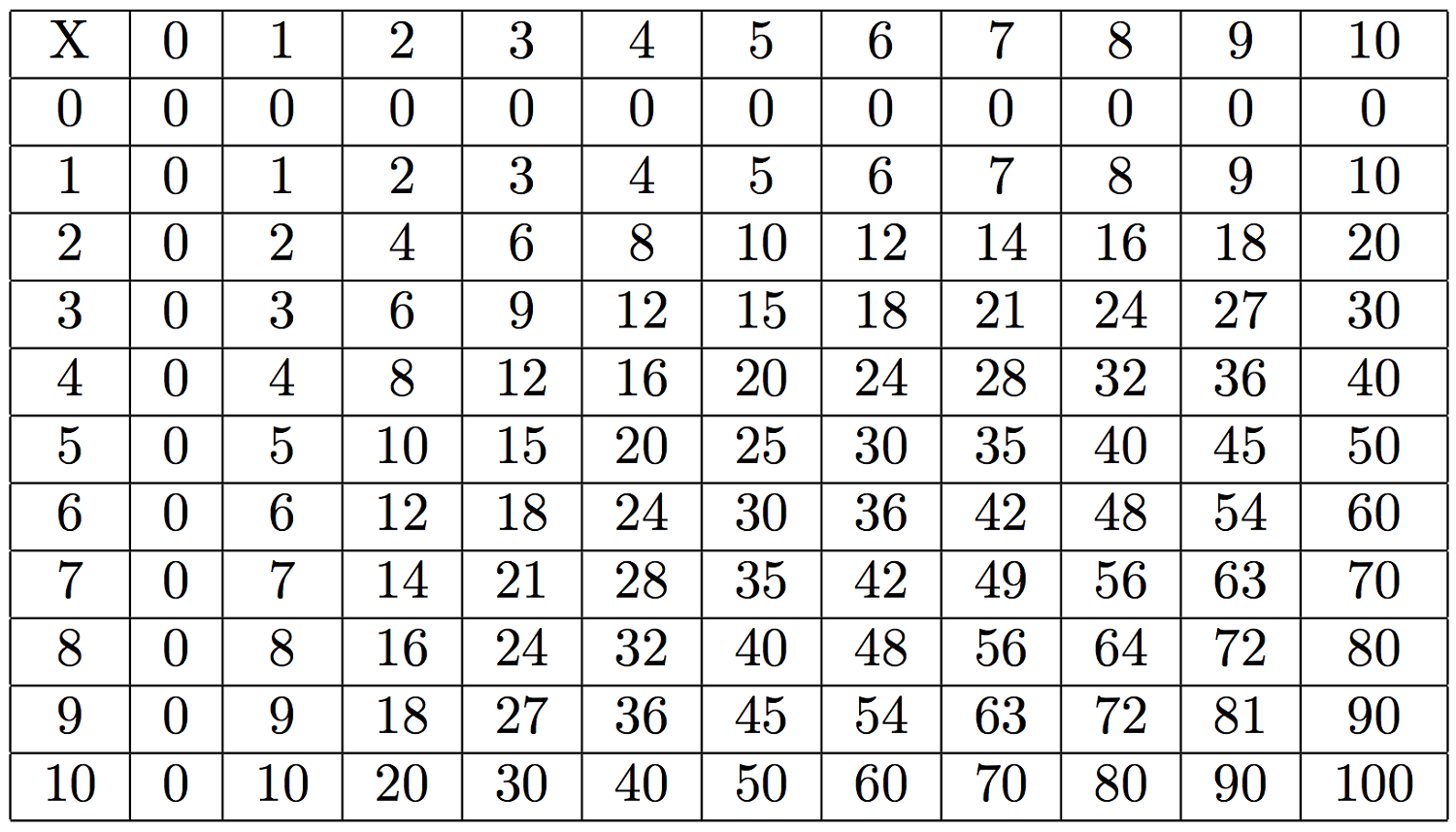 Large Multiplication Table To Train Memory | Activity Shelter