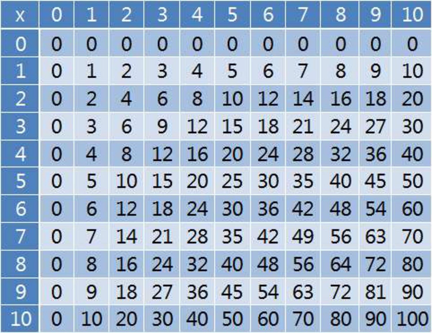 Large Multiplication Table To Train Memory | Multiplication