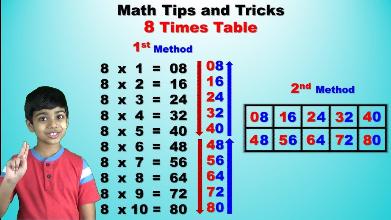 Learn 8 Times Multiplication Table | Easy And Fast Way To Learn | Math Tips  And Tricks