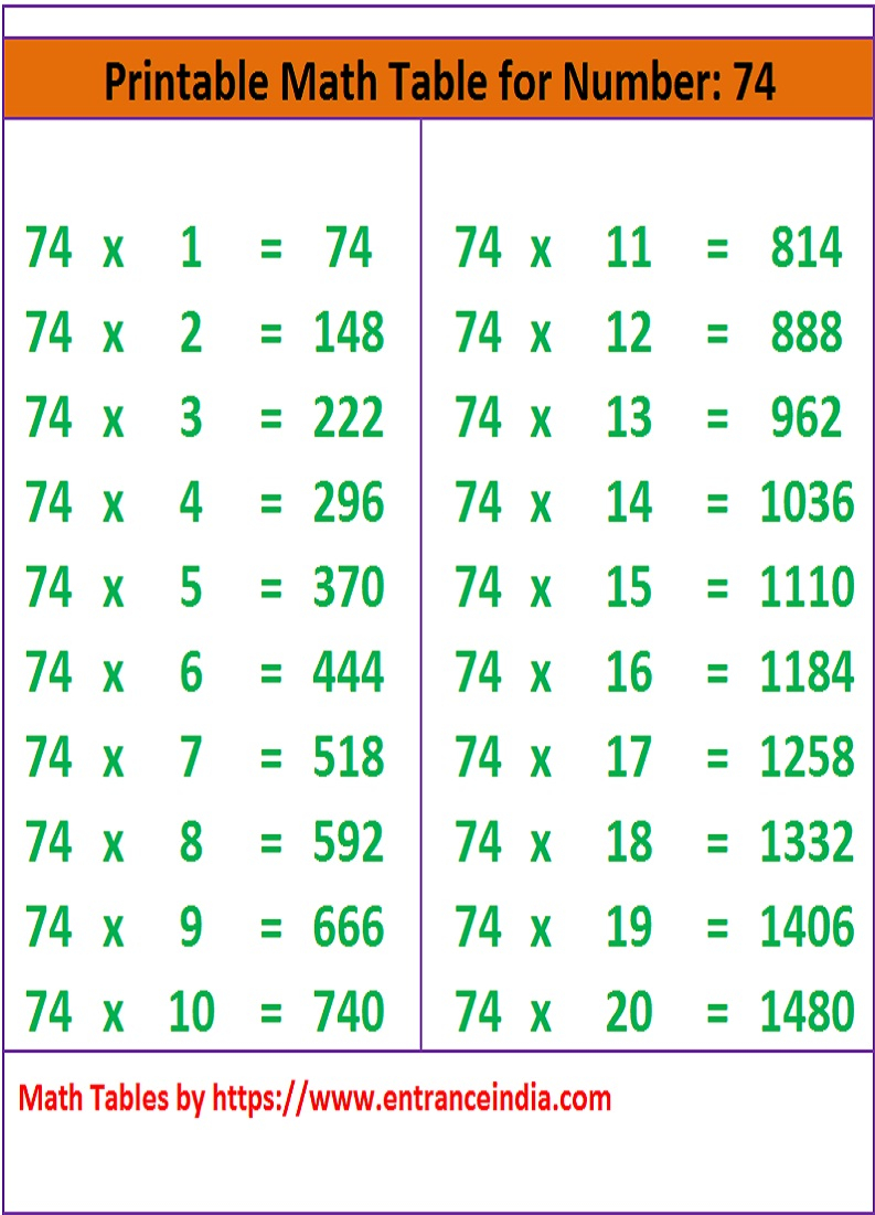 Math Table Printable Downloadable For 74 Ka Pahada