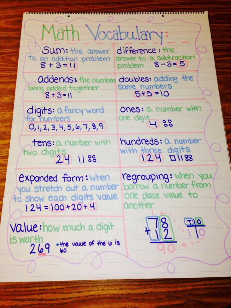 Math Vocabulary Anchor Chart | Math Vocabulary, Math Anchor