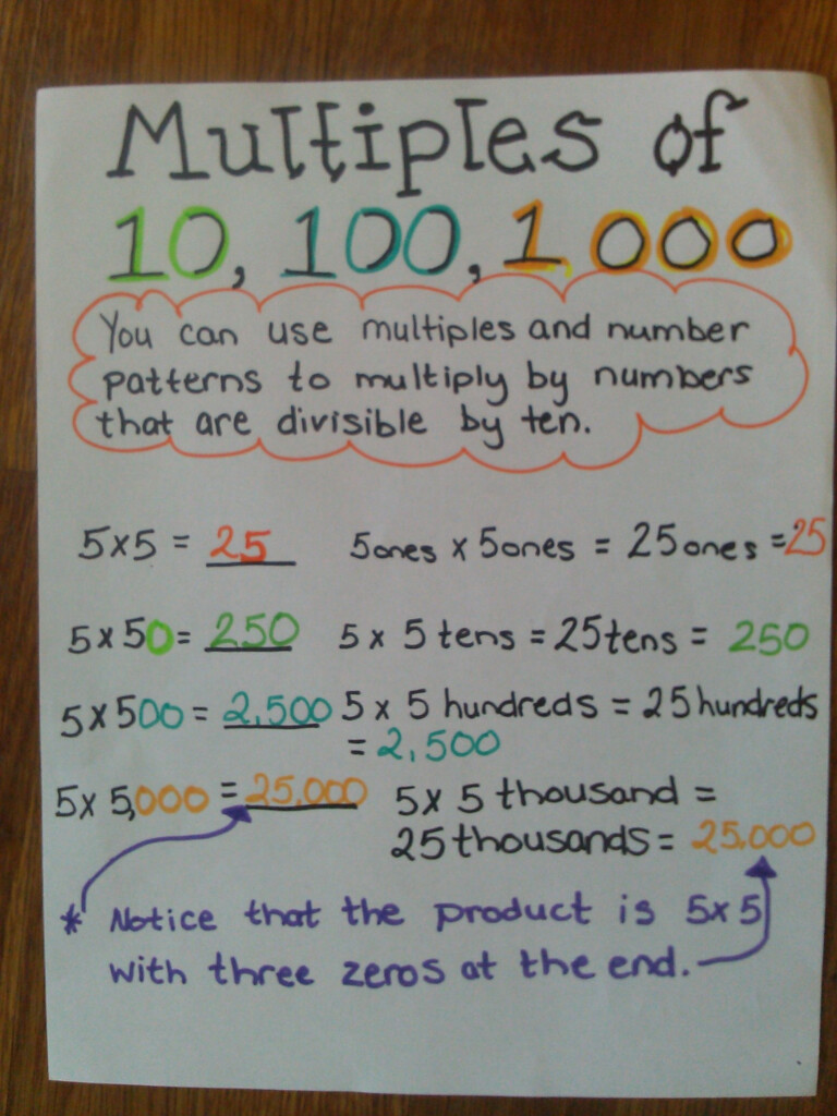 Multiples Of 10,100, And 1,000 Anchor Chart | Math Anchor