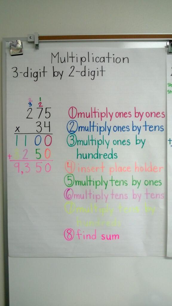 Multiplication 3 Digit2 Digit Anchor Chart | Math Anchor