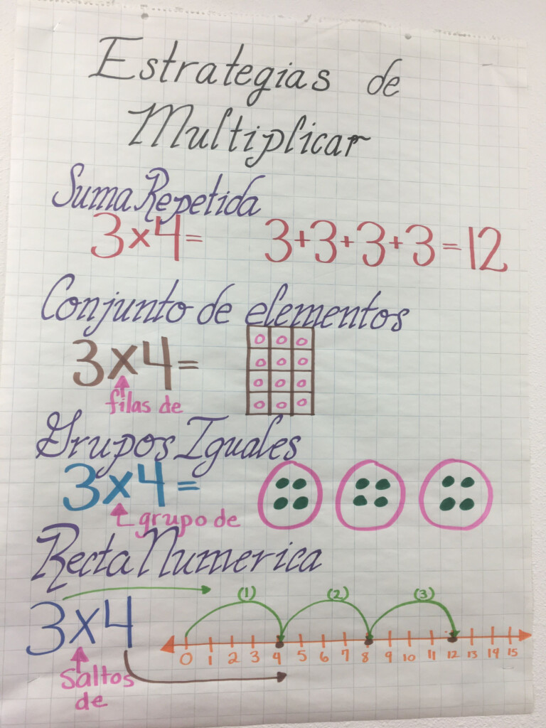 Multiplication Anchor Chart In Spanish. Multiplication