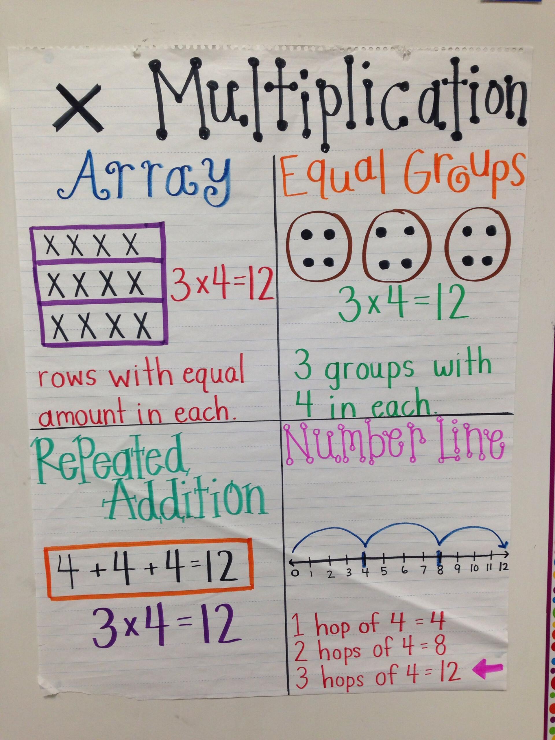 Multiplication Anchor Chart | Multiplication Anchor Charts