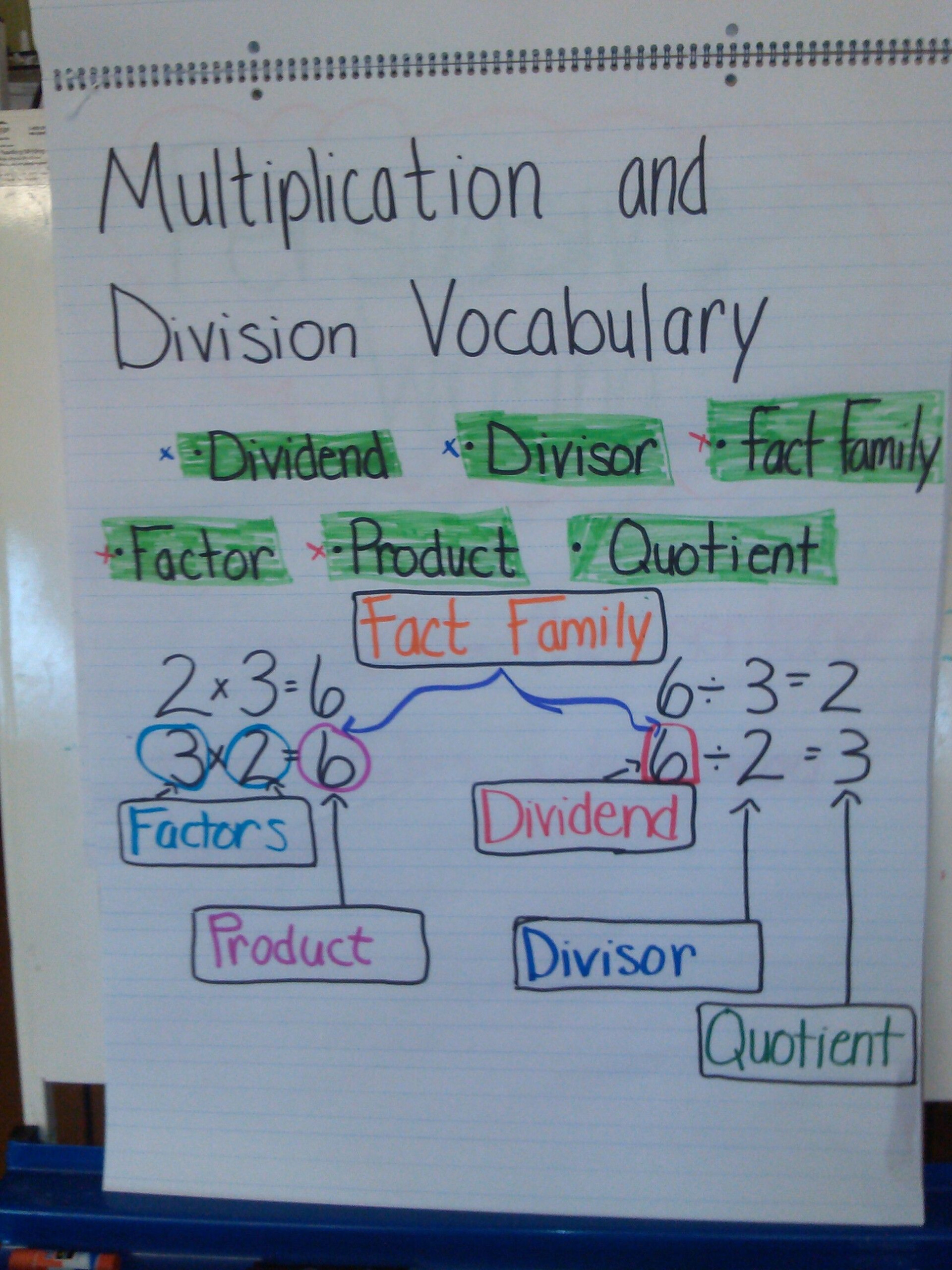 Multiplication And Division Vocabulary Anchor Chart