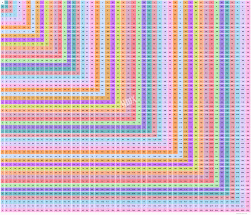 Multiplication Chart 50 X 50 | Multiplication Table 1   50