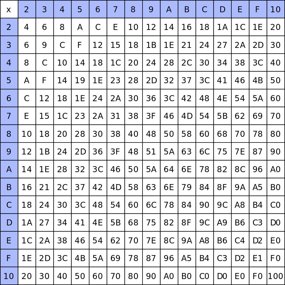 Multiplication Chart 50X50 - Pflag