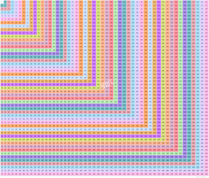 1-50 Multiplication Chart