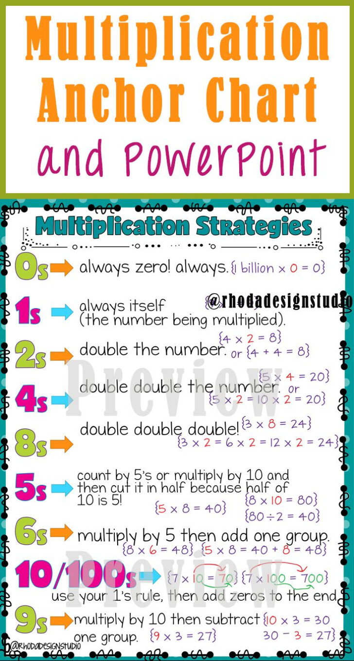 Multiplication Chart With Zero