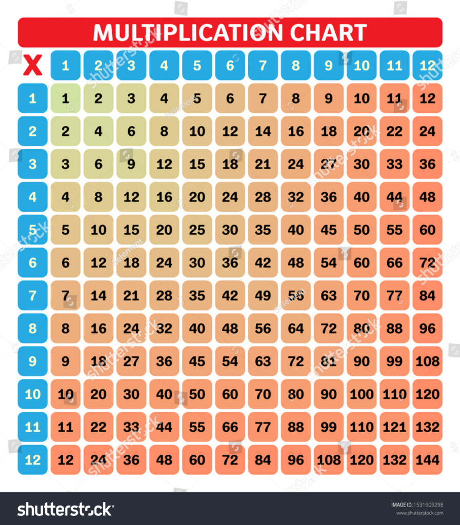 Multiplication Chart Education Colorful Multiplication Table
